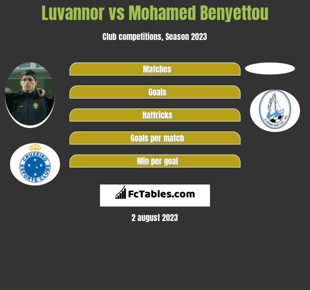 Luvannor vs Mohamed Benyettou h2h player stats
