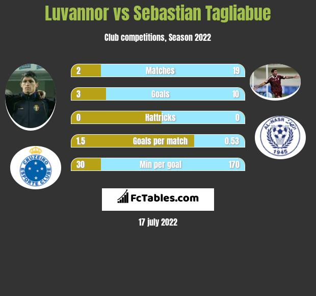 Luvannor vs Sebastian Tagliabue h2h player stats