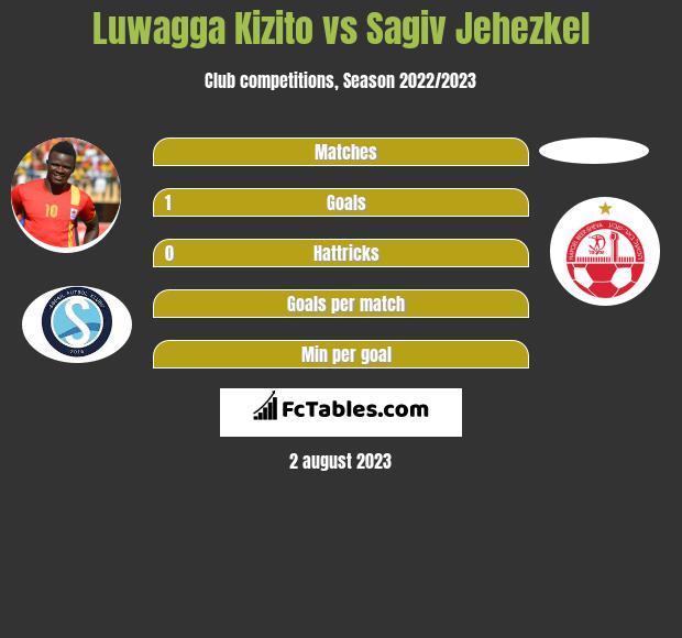 Luwagga Kizito vs Sagiv Jehezkel h2h player stats