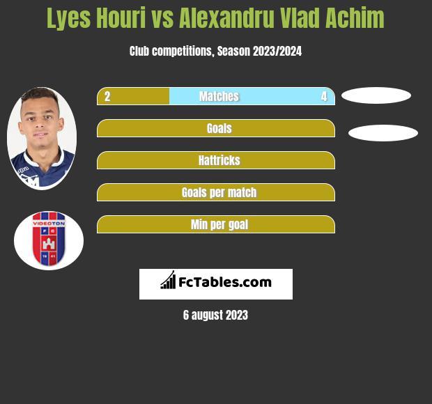 Lyes Houri vs Alexandru Vlad Achim infographic