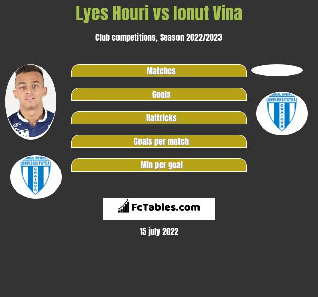 Lyes Houri vs Ionut Vina infographic