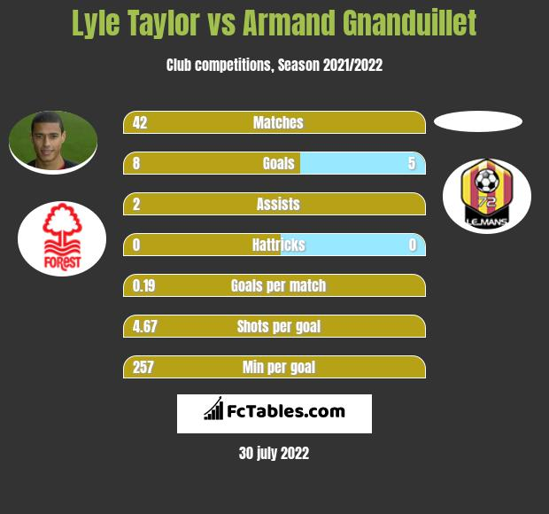 Lyle Taylor vs Armand Gnanduillet infographic
