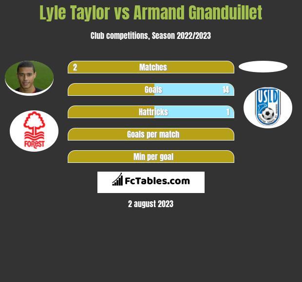 Lyle Taylor vs Armand Gnanduillet h2h player stats