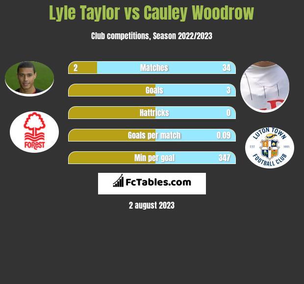 Lyle Taylor vs Cauley Woodrow h2h player stats