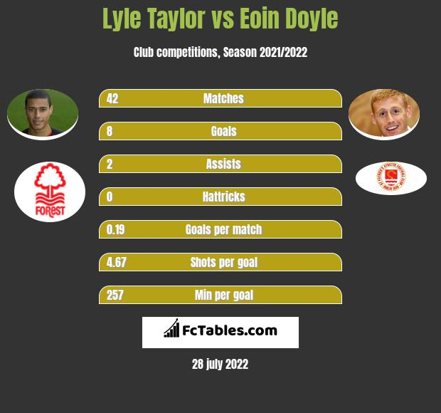Lyle Taylor vs Eoin Doyle h2h player stats