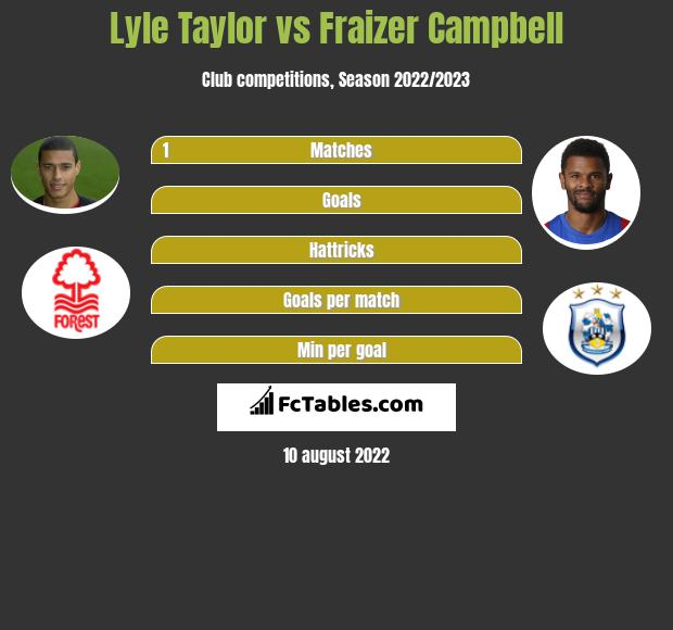 Lyle Taylor vs Fraizer Campbell infographic