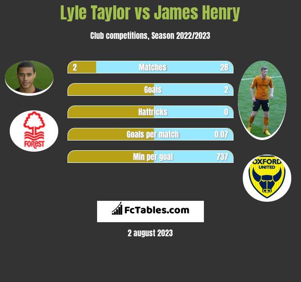 Lyle Taylor vs James Henry h2h player stats