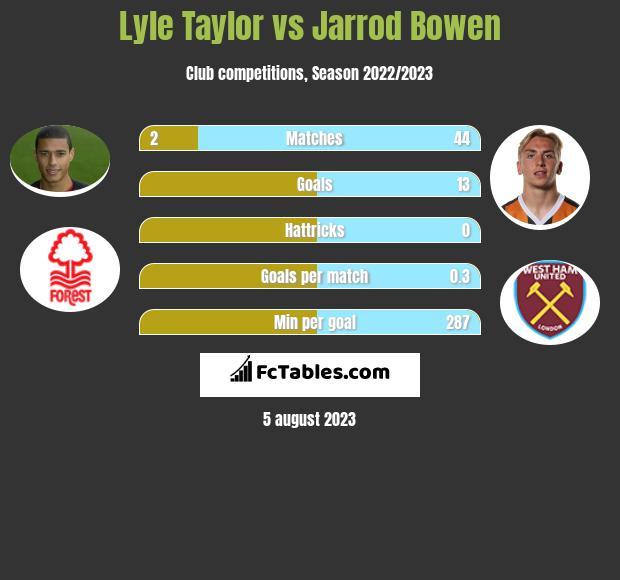 Lyle Taylor vs Jarrod Bowen infographic