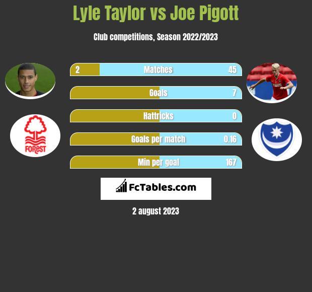 Lyle Taylor vs Joe Pigott h2h player stats