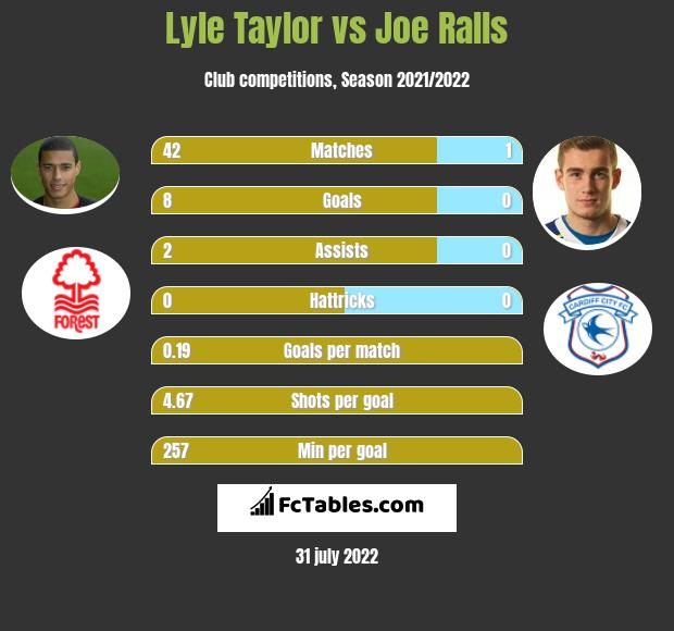 Lyle Taylor vs Joe Ralls h2h player stats