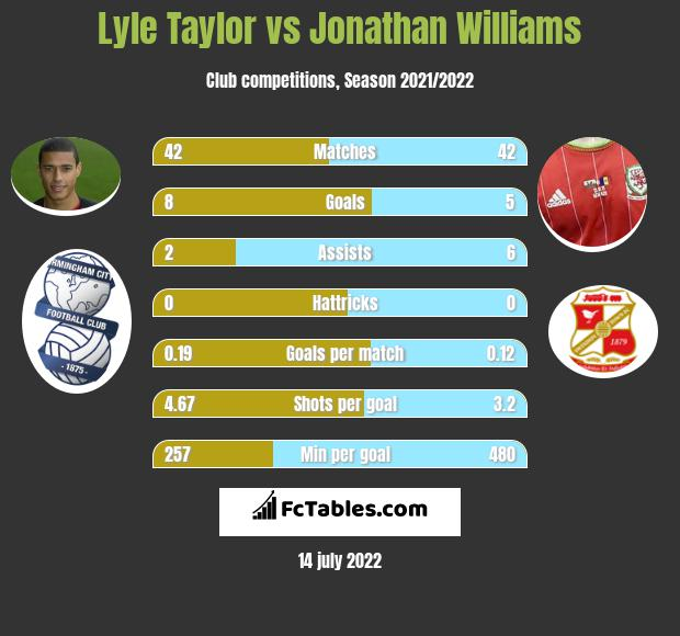 Lyle Taylor vs Jonathan Williams infographic