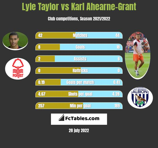 Lyle Taylor vs Karl Ahearne-Grant h2h player stats