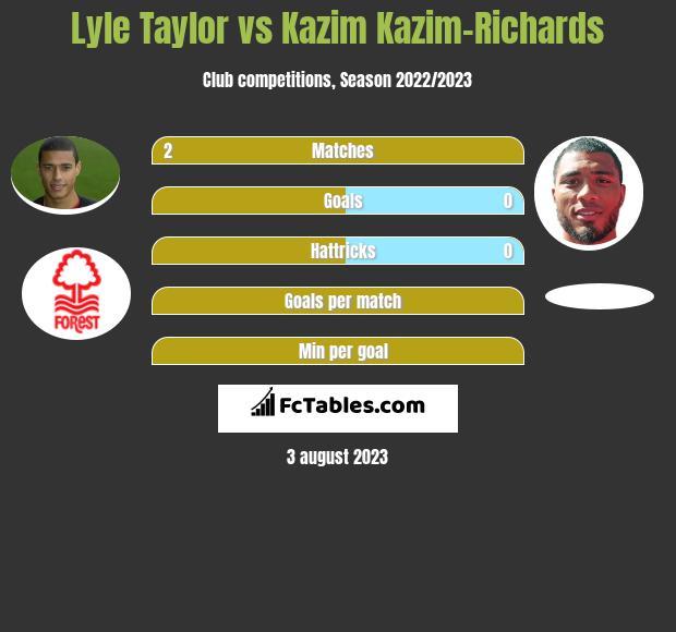 Lyle Taylor vs Kazim Kazim-Richards h2h player stats