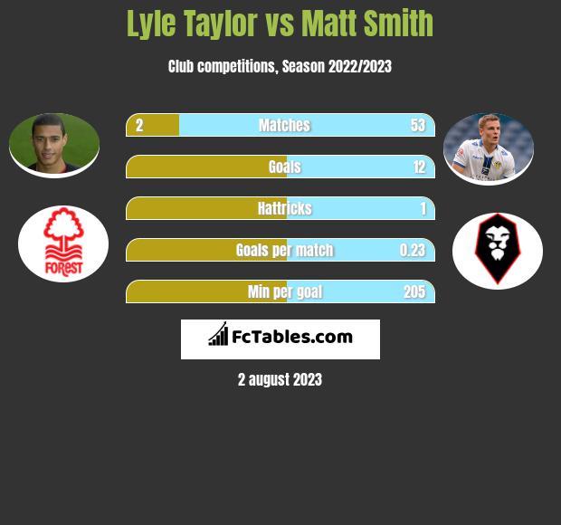 Lyle Taylor vs Matt Smith h2h player stats