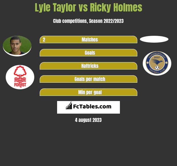 Lyle Taylor vs Ricky Holmes h2h player stats