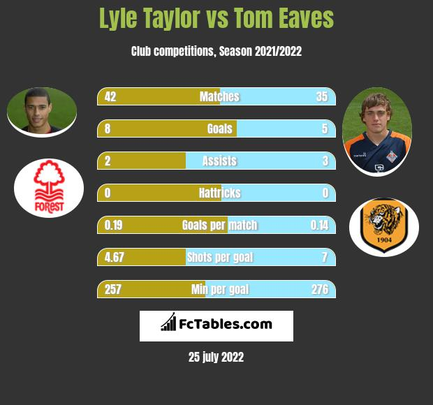 Lyle Taylor vs Tom Eaves h2h player stats