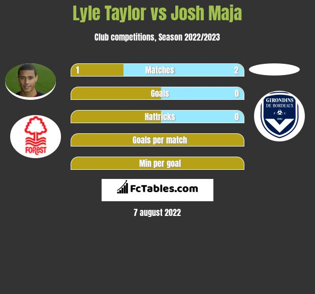 Lyle Taylor vs Josh Maja h2h player stats