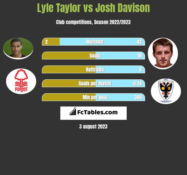 Lyle Taylor vs Josh Davison infographic