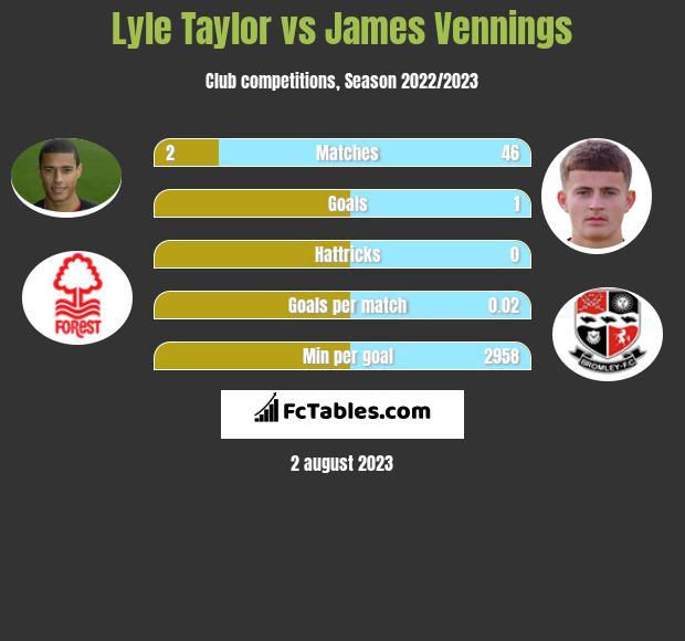 Lyle Taylor vs James Vennings infographic