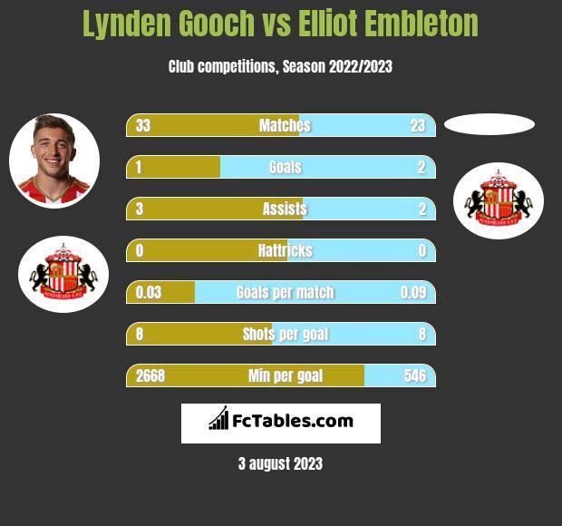 Lynden Gooch vs Elliot Embleton infographic