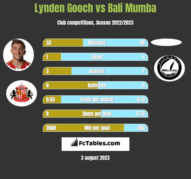 Lynden Gooch vs Bali Mumba infographic