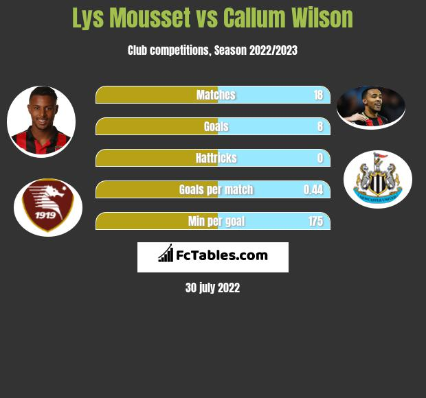 Lys Mousset infographic statistics for Bournemouth