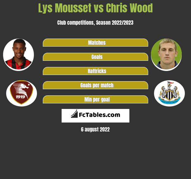 Lys Mousset infographic statistics for Burnley