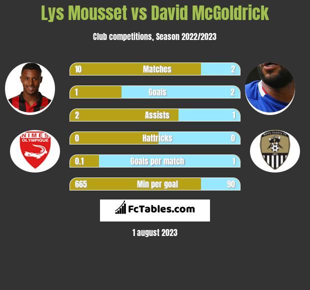Lys Mousset vs David McGoldrick infographic