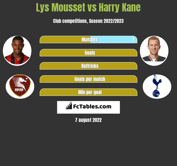 Lys Mousset vs Harry Kane infographic