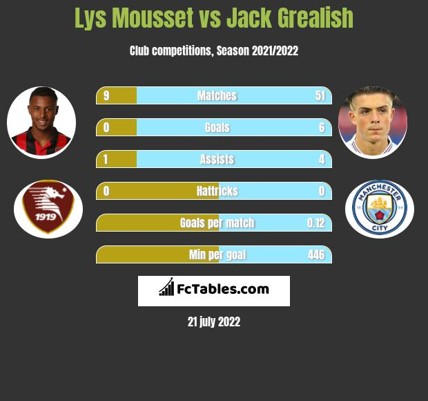 Lys Mousset vs Jack Grealish h2h player stats