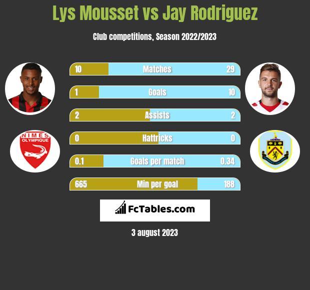 Lys Mousset vs Jay Rodriguez infographic