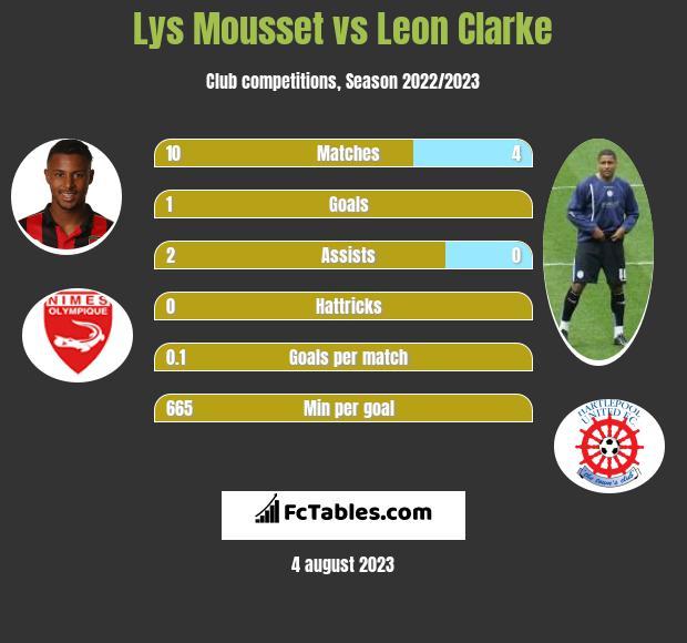 Lys Mousset vs Leon Clarke infographic