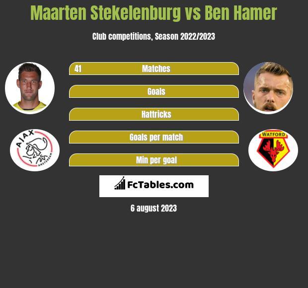 Maarten Stekelenburg vs Ben Hamer infographic