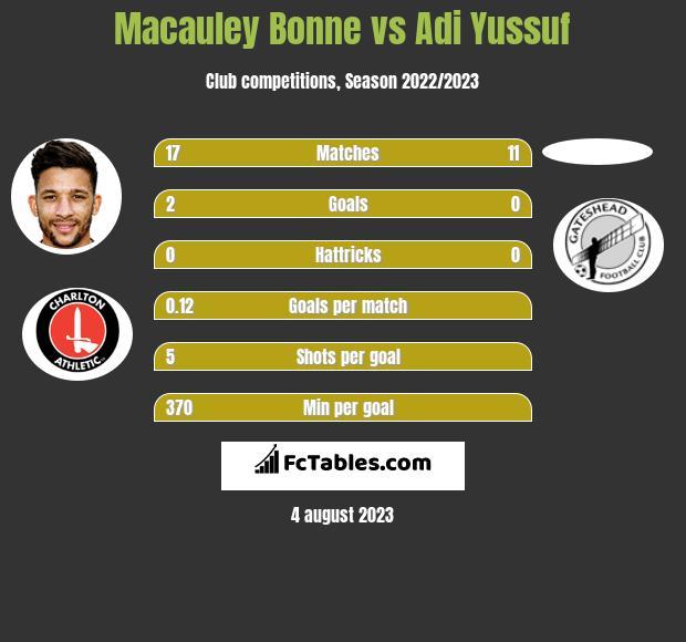 Macauley Bonne vs Adi Yussuf h2h player stats