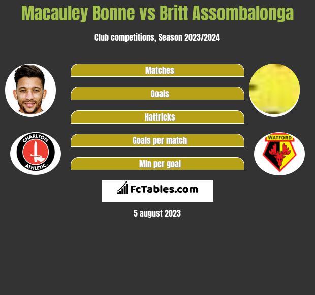 Macauley Bonne vs Britt Assombalonga h2h player stats