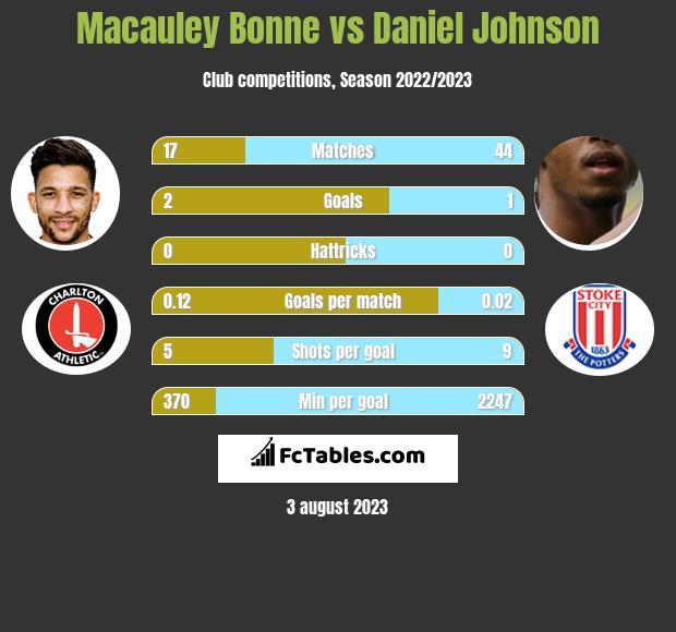 Macauley Bonne vs Daniel Johnson h2h player stats