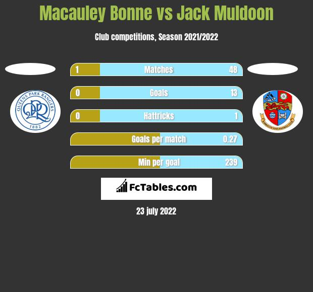 Macauley Bonne vs Jack Muldoon h2h player stats