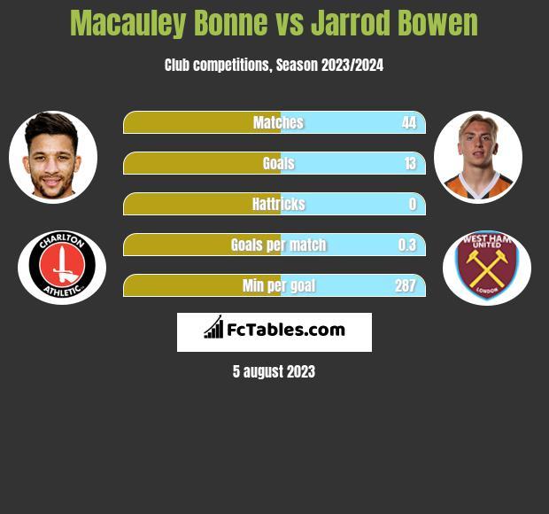 Macauley Bonne vs Jarrod Bowen h2h player stats