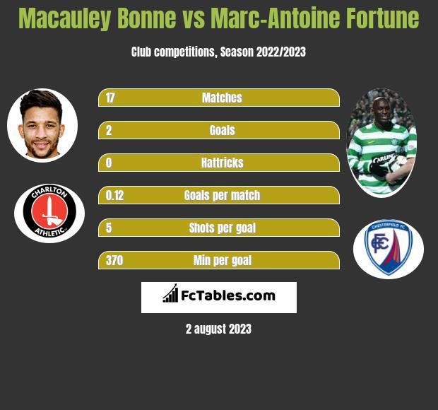 Macauley Bonne vs Marc-Antoine Fortune h2h player stats