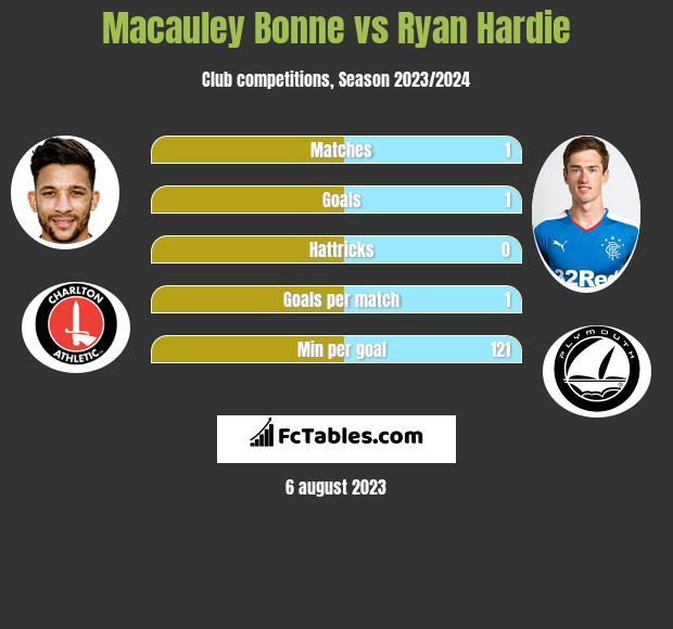 Macauley Bonne vs Ryan Hardie h2h player stats
