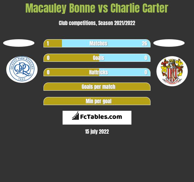 Macauley Bonne vs Charlie Carter h2h player stats