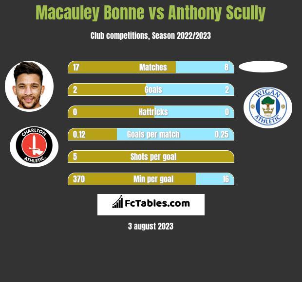 Macauley Bonne vs Anthony Scully h2h player stats