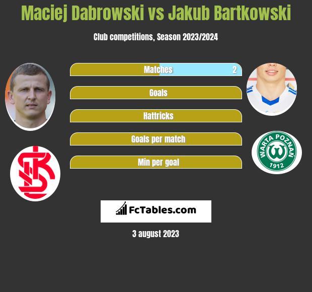 Maciej Dabrowski Vs Jakub Bartkowski