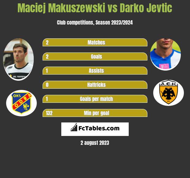 Maciej Makuszewski vs Darko Jevtić infographic