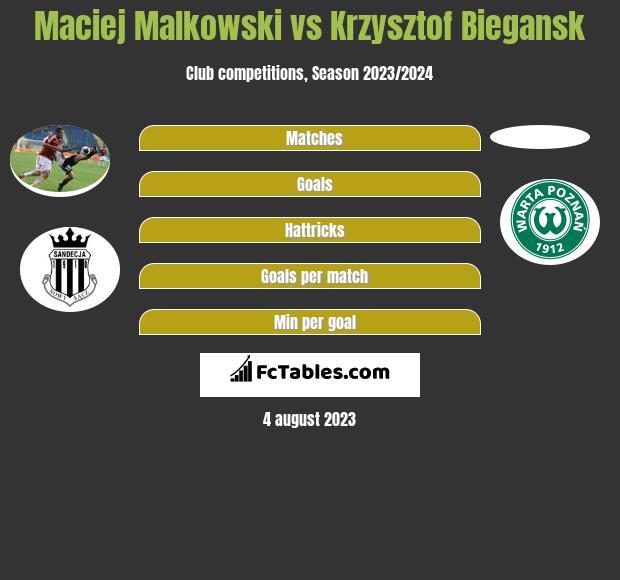 Maciej Malkowski vs Krzysztof Biegansk h2h player stats