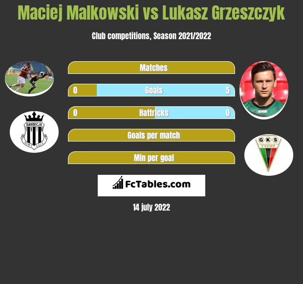 Maciej Małkowski vs Łukasz Grzeszczyk h2h player stats