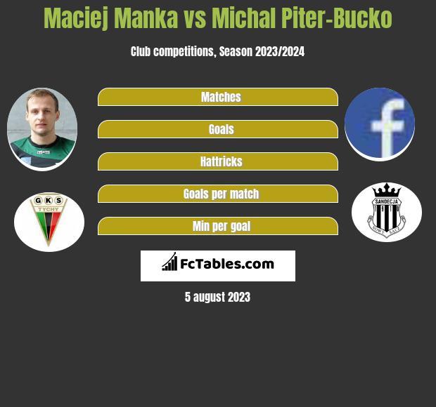 Maciej Mańka vs Michal Piter-Bucko infographic