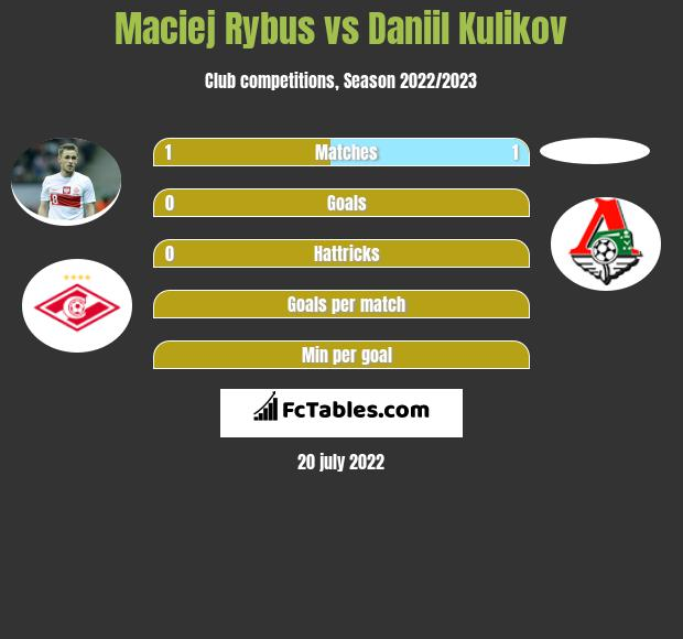 Maciej Rybus vs Daniil Kulikov infographic