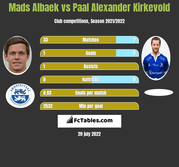 Mads Albaek vs Paal Alexander Kirkevold infographic