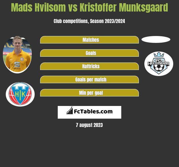 Mads Hvilsom vs Kristoffer Munksgaard h2h player stats